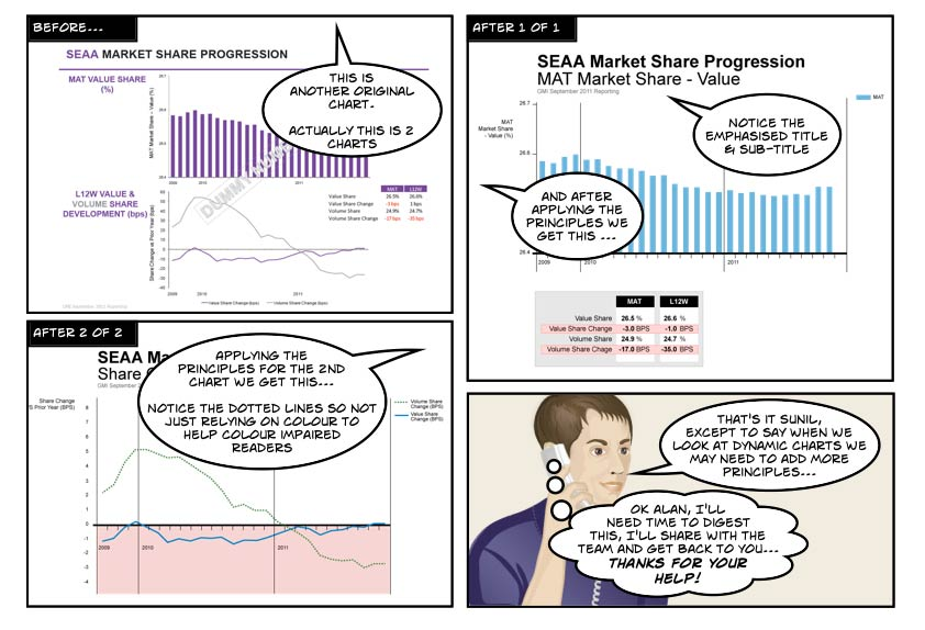 Data Visualization Storyboard 10