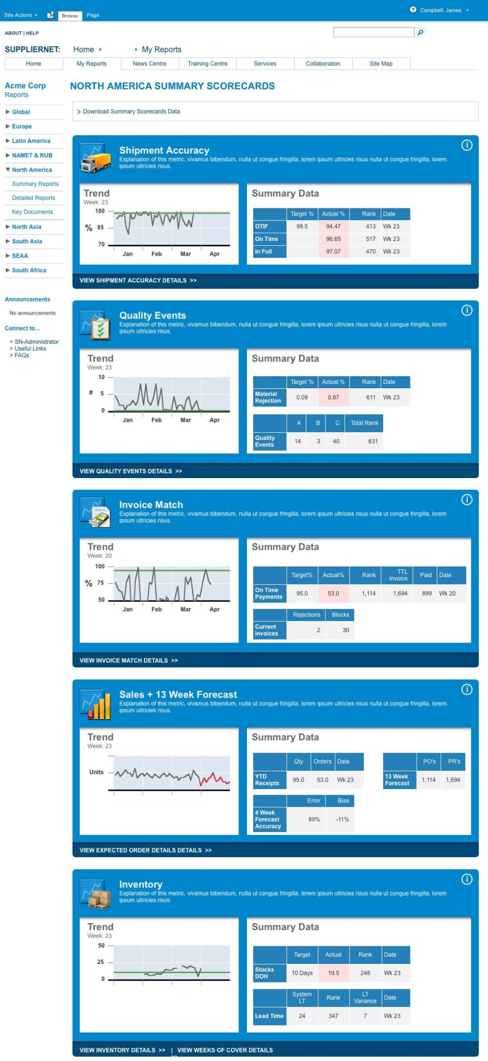 SupplierNet Summary Report Scorecards