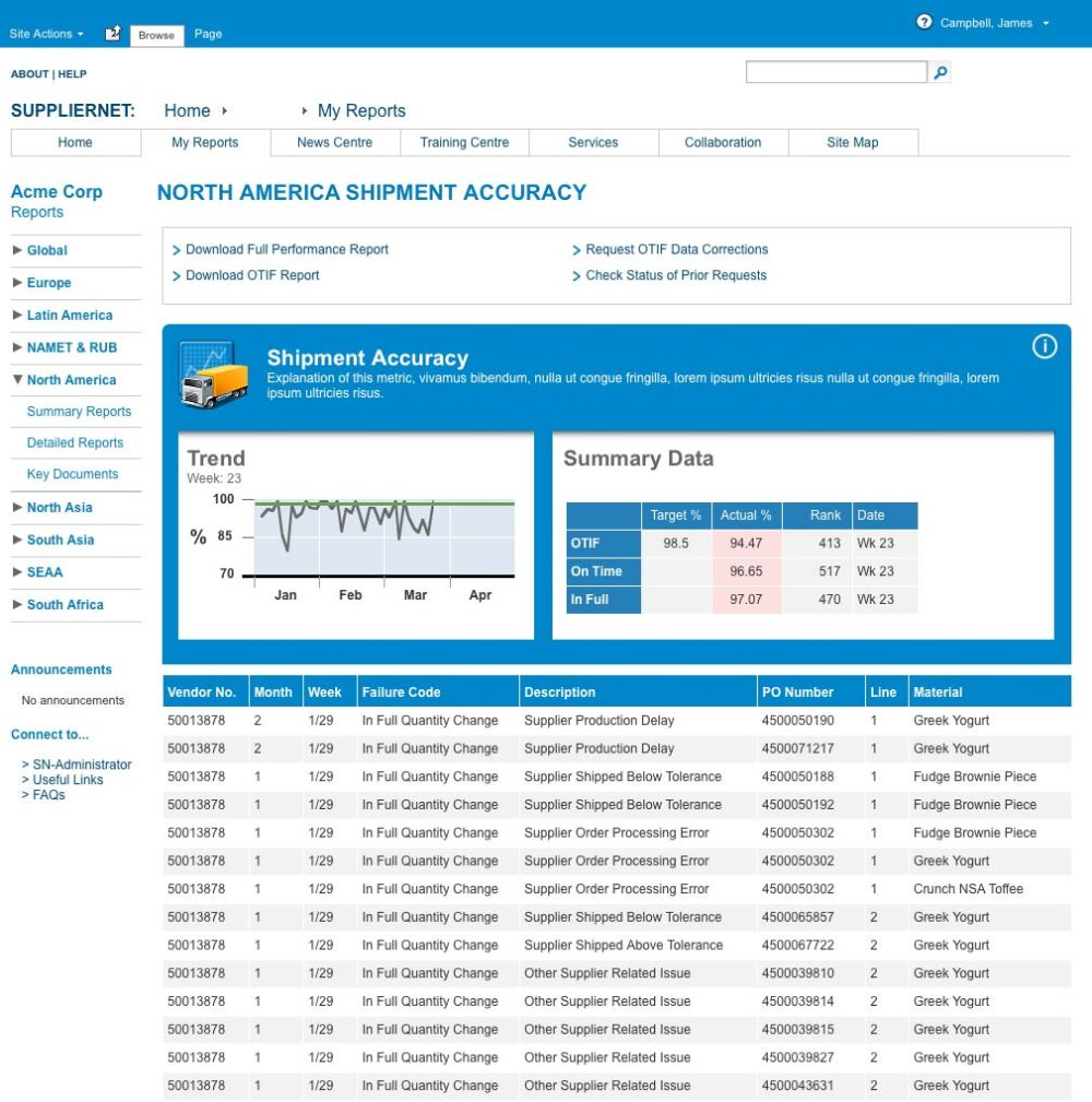 SupplierNet Detailed Transaction Report