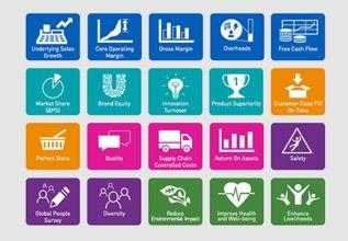 Top 20 KPIs