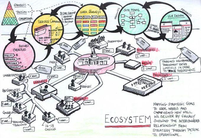 ucas-ecosystem