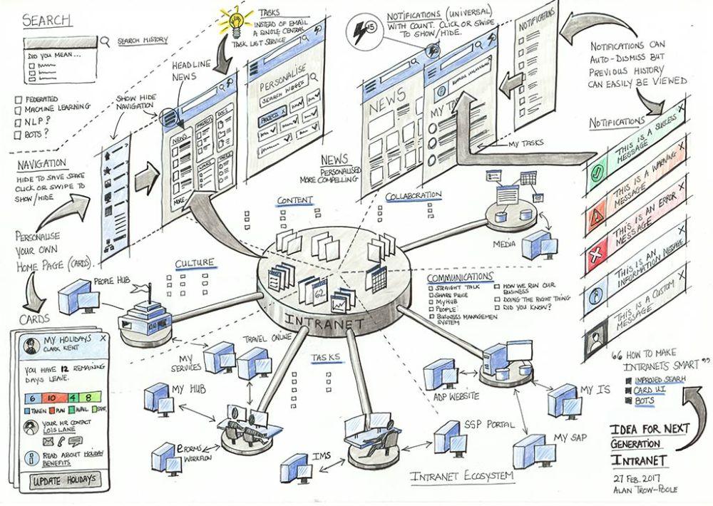 next-gent-intranet-sketch-original