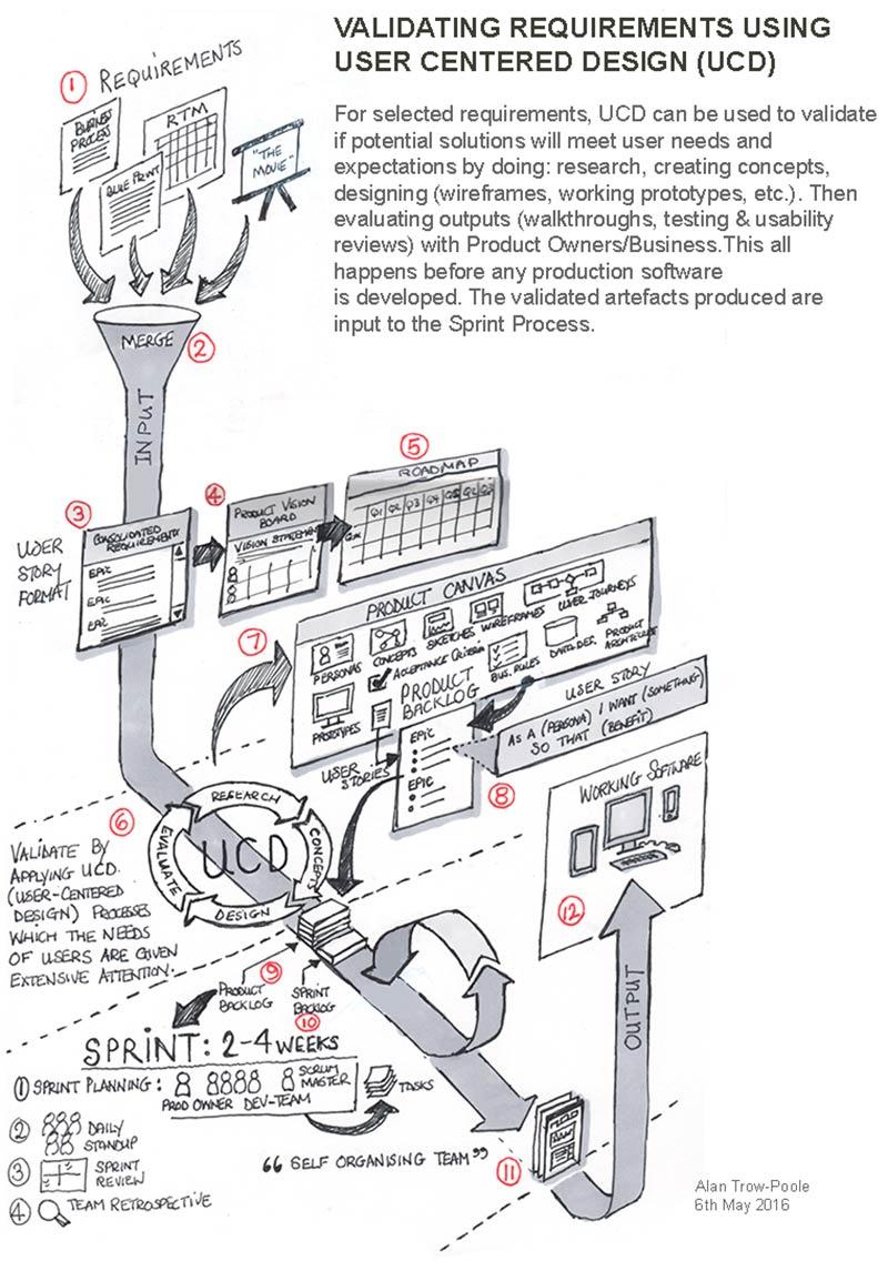 sketch-agile-ux-process