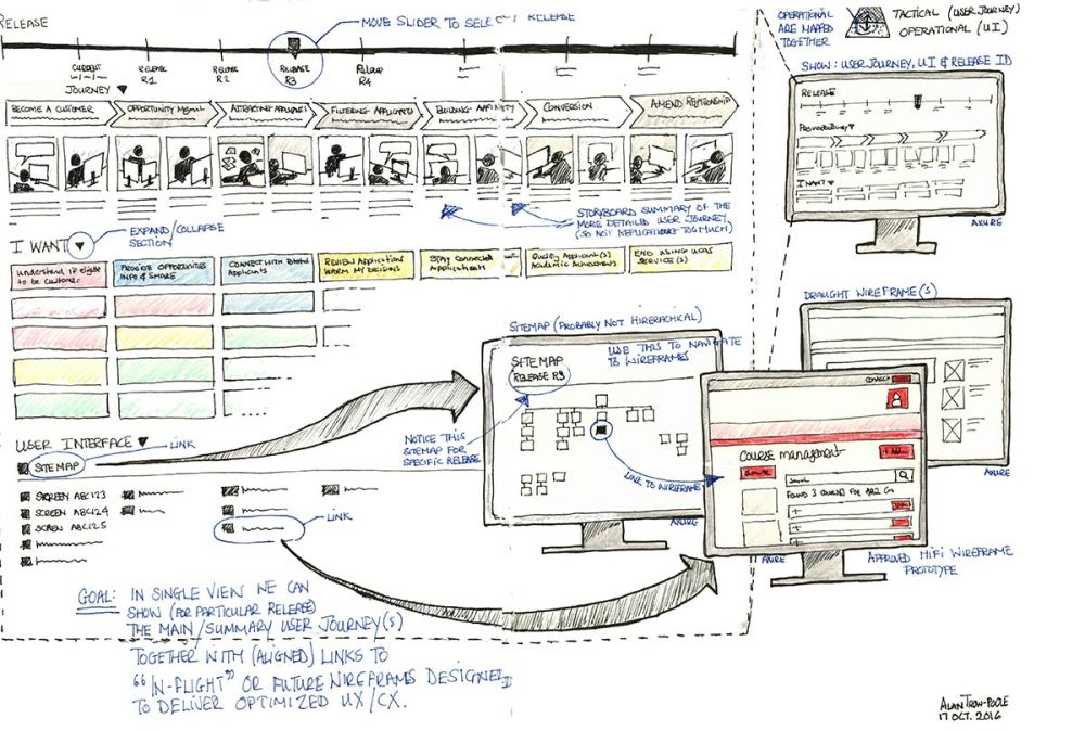 sketch-ecosystem-user-journey-redacted