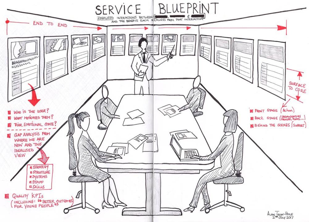 sketch-service-blueprint-orig-redacted