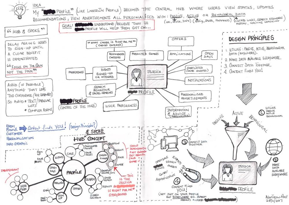 ucas-profile-hub-spoke-sketch-redacted