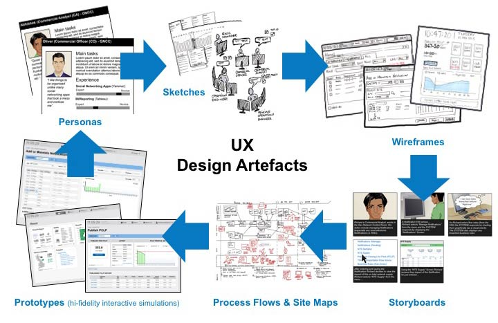 ux-design-artefacts