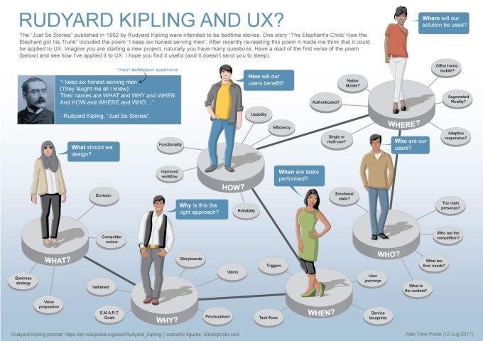 Rudyard Kipling andUX?