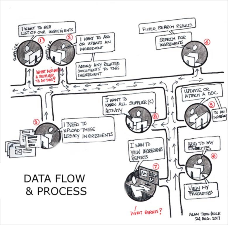 concept-sketch-data-flow