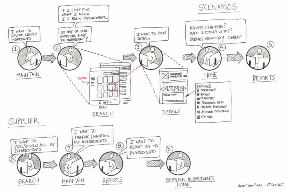 concept-sketch-scenarios