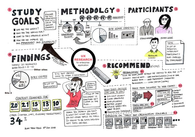 UX Research Summary Infographic